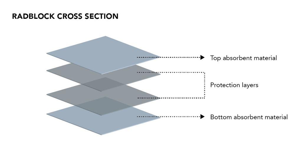 RadBlock Produkteigenschaften