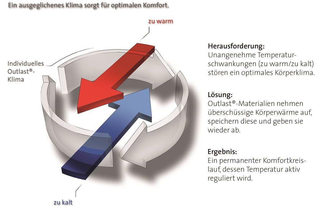 Outlast®-Prinzip